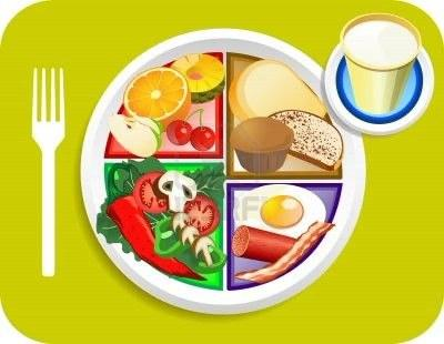 Prehranska piramida - new plate