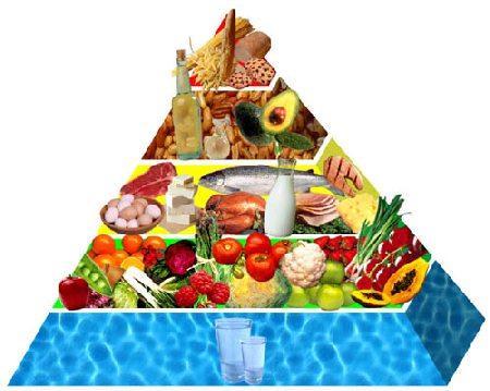 Prehranska piramida - paleo